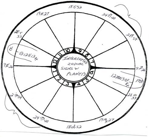 intercepted astrology definition